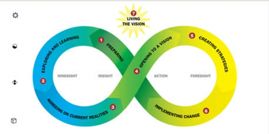 Strategic Visioning Model